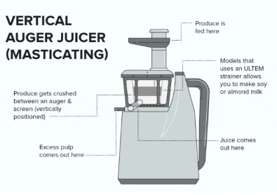 Verticle juicer,A selection from attractive types of juicer